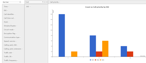 Pivot table analysis